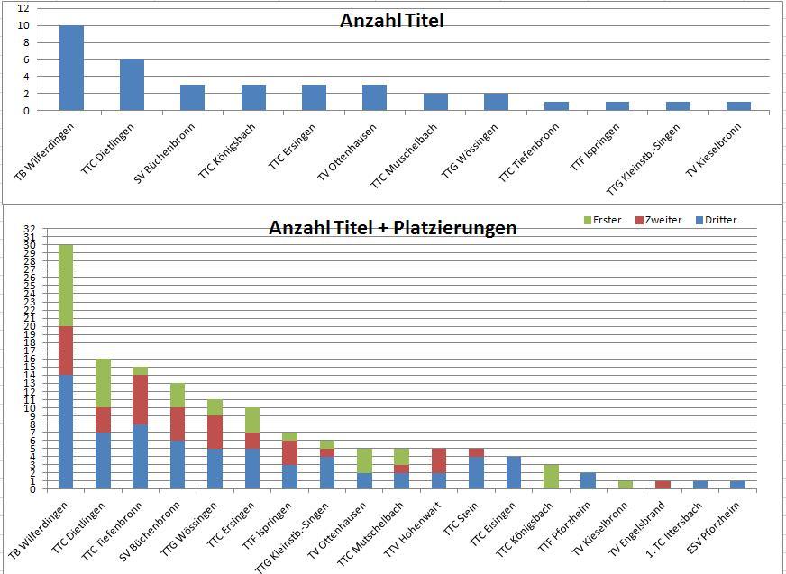 StatistikBM2010