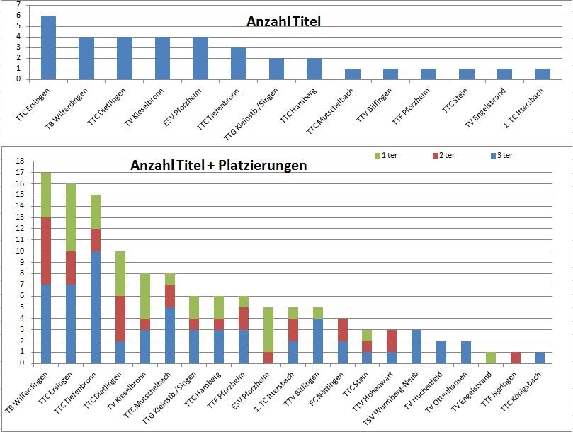 StatistikBM2013