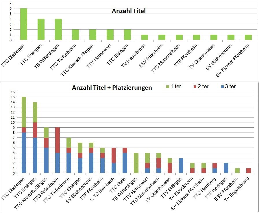 StatistikBM2014